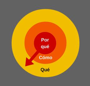 círculo de oro