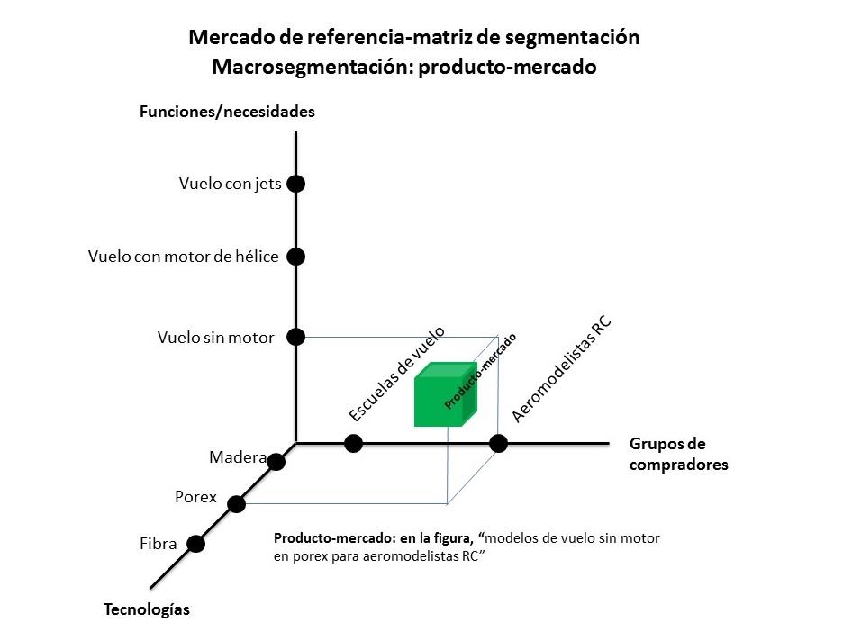 Mercado de referencia